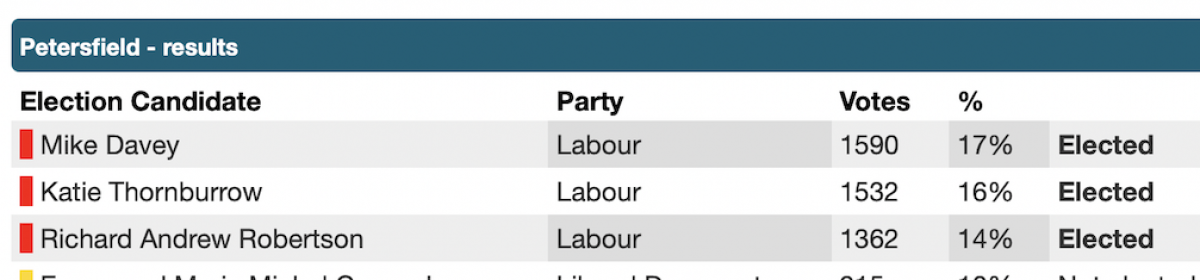 Thank you to all who voted Labour